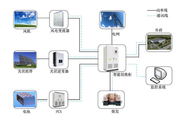 微电网储能系统解决方案